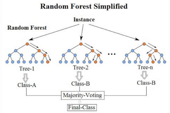 Simplified random forest