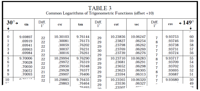 Logarithmic trigonometric table